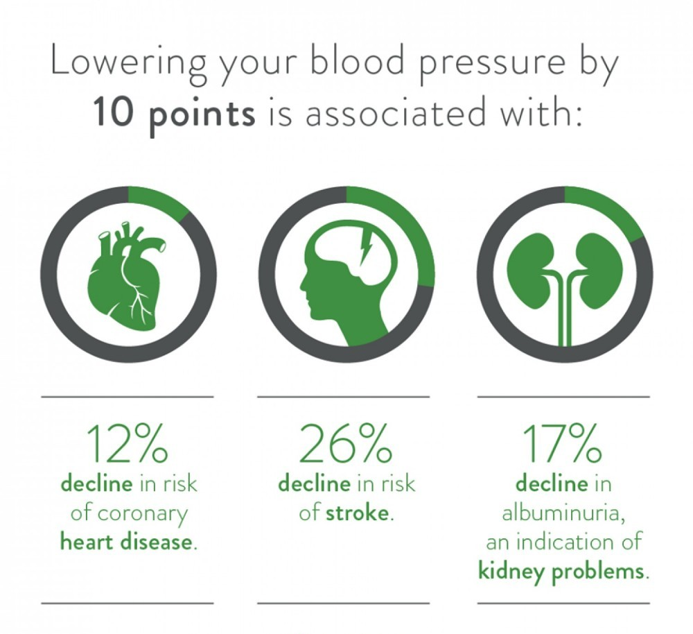 Benefits of taking your blood pressure regularly