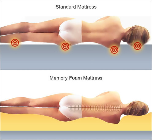 Is a memory foam mattress good for lower back pain ?