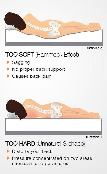 What firmness of mattress id good for low back pain ?